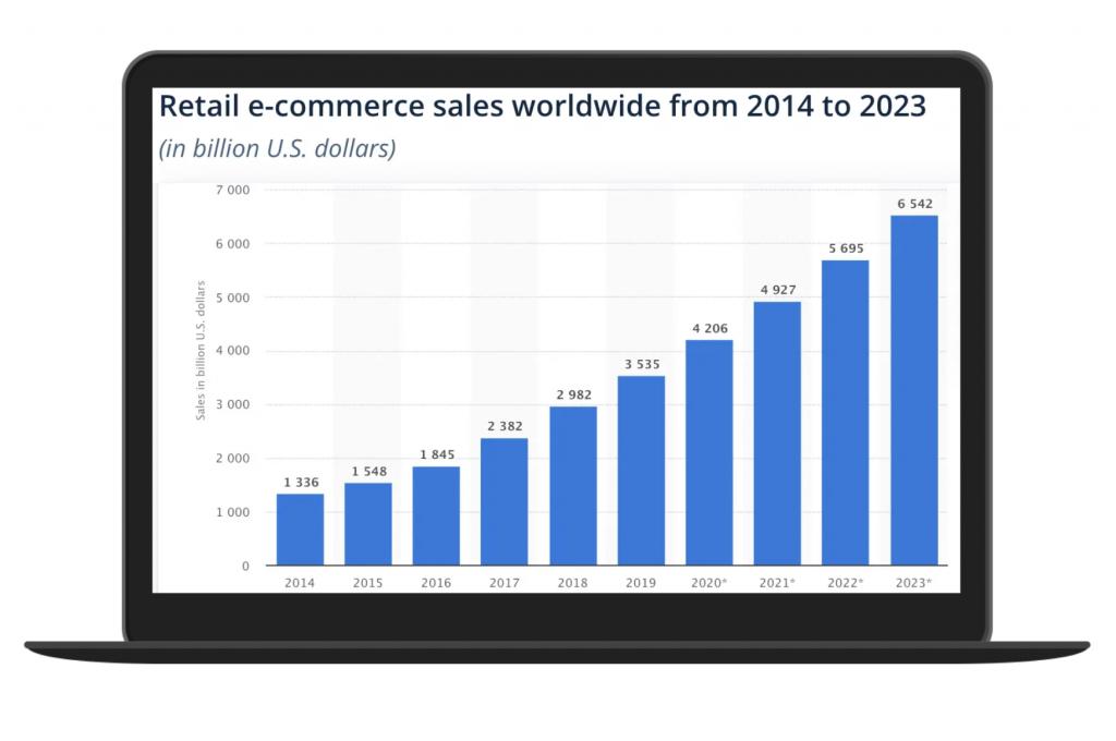 Estadísticas ecommerce 2021